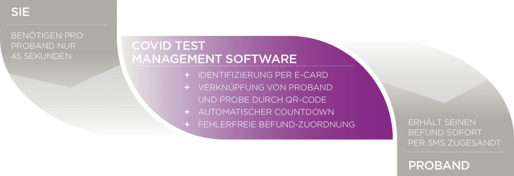 Covid Test Management Software